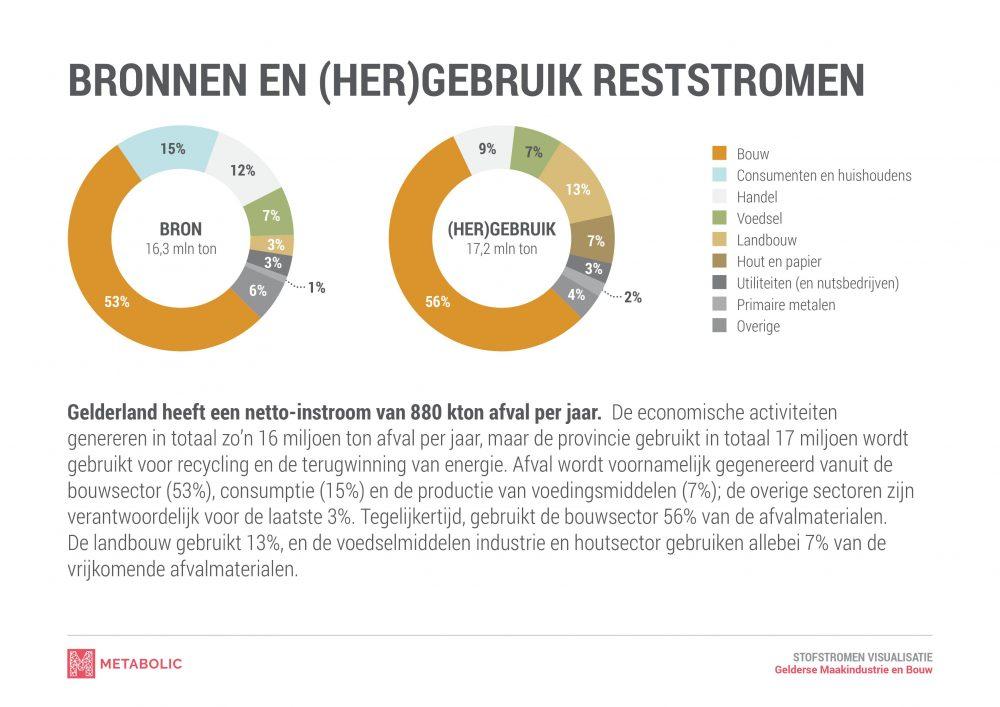 Gelderland afval grafiek