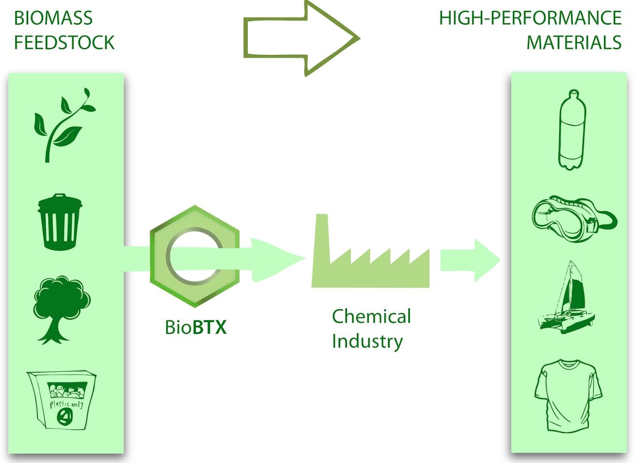 BioBTX-schematische-weergave