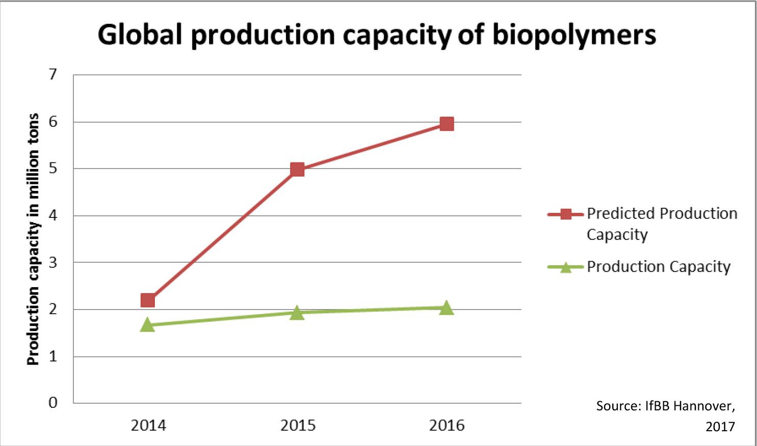 Productiecapaciteit Biopolymeren