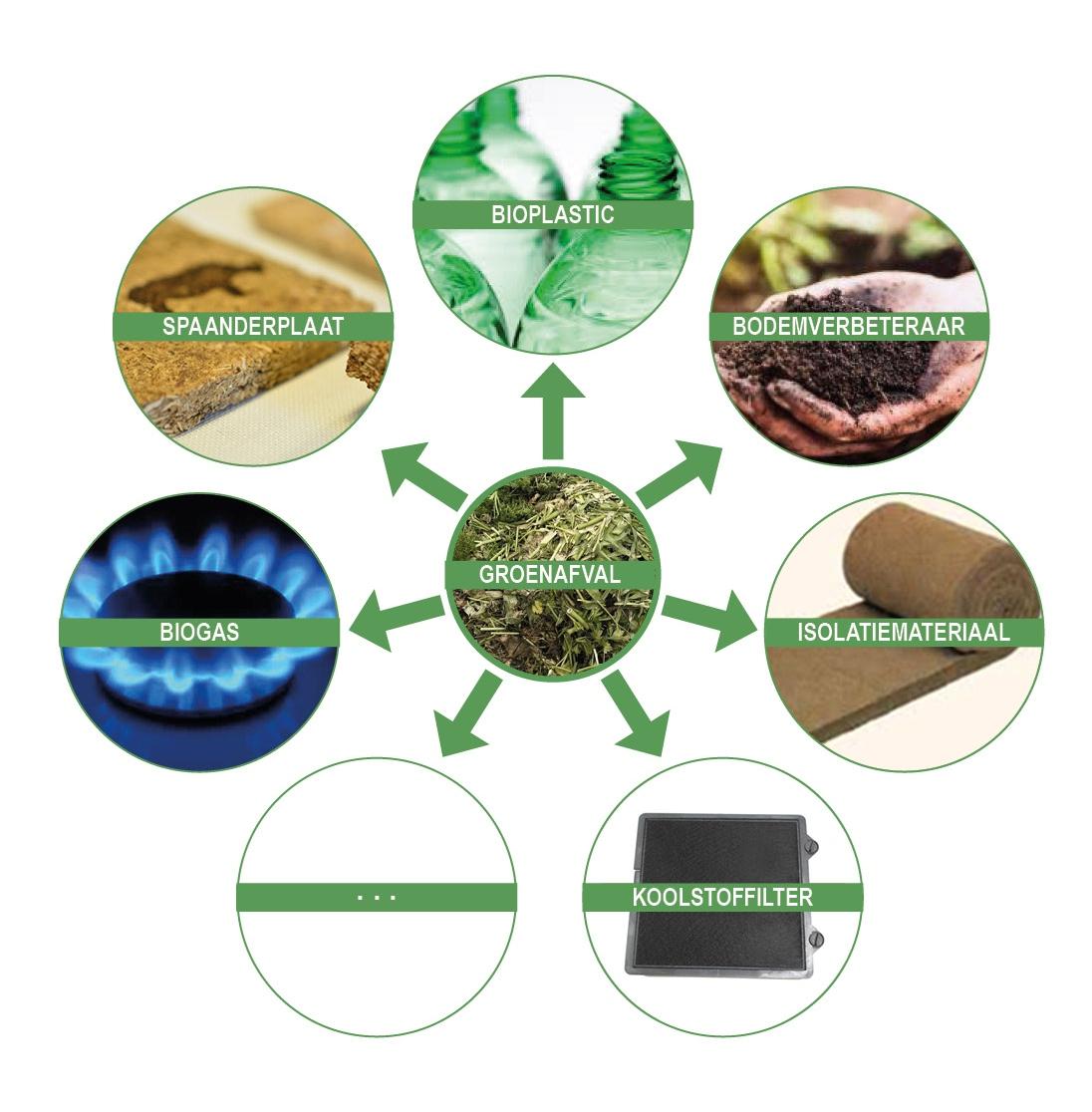 Valorisatie biomassa stromen