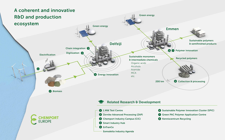 Infographic Ecosysteem Noord-Nederland
