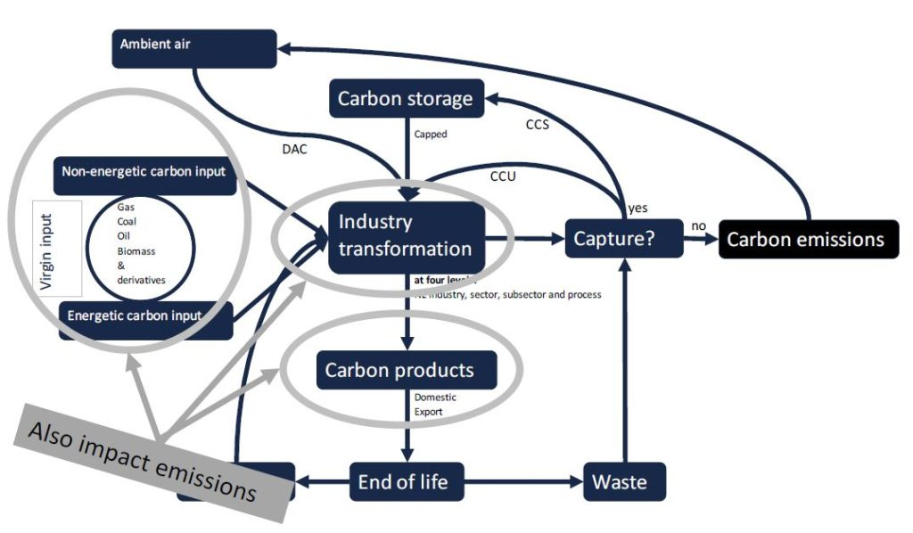 Carbon Transition Model